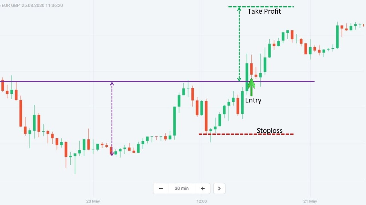 Trade Forex with this pattern
