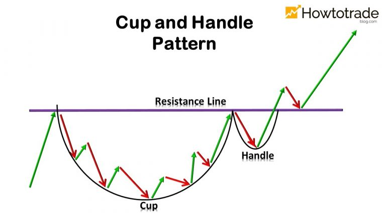 Cup And Handle Pattern: How To Verify And Use Efficiently