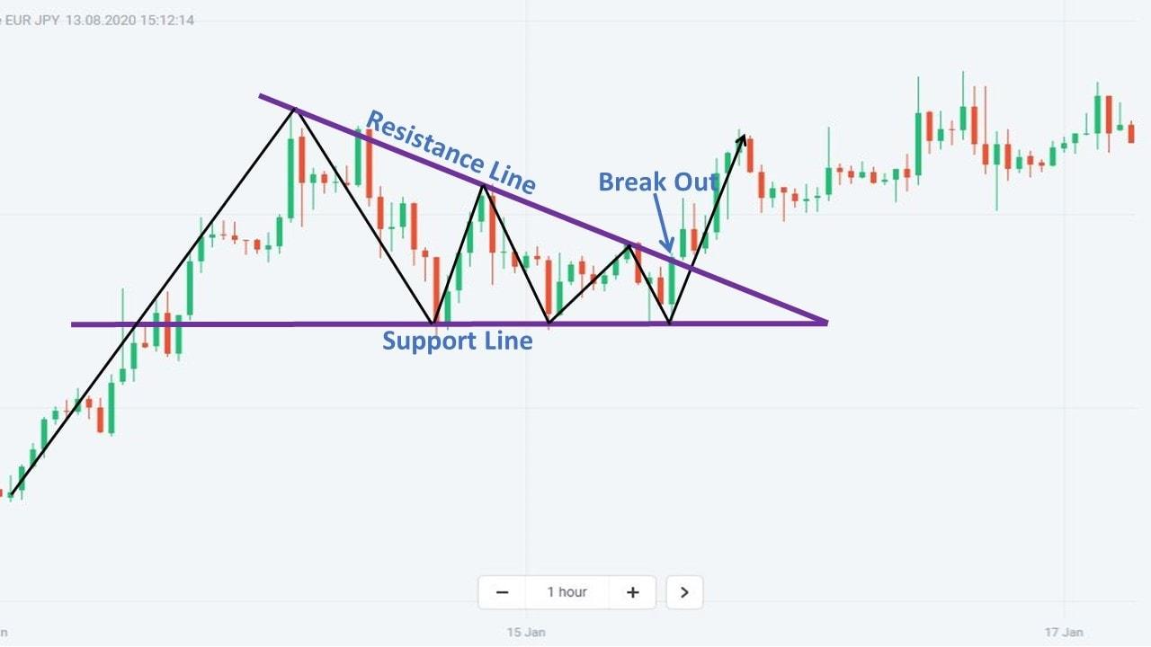 Contoh praktis dari Descending Triangle