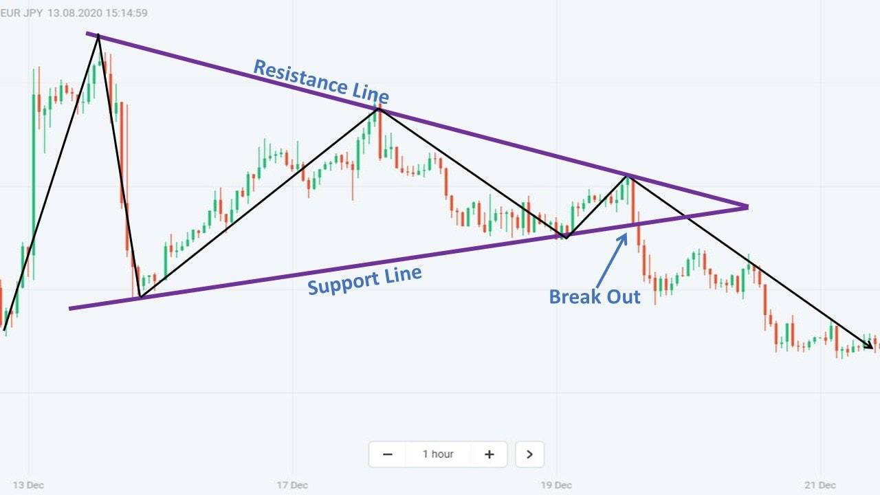 Contoh praktis dari Symmetrical Triangle