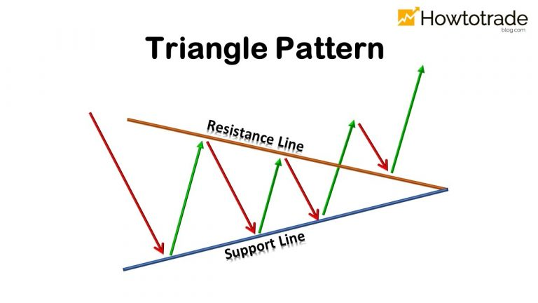 Triangle Pattern: Characteristics And How To Trade Effectively