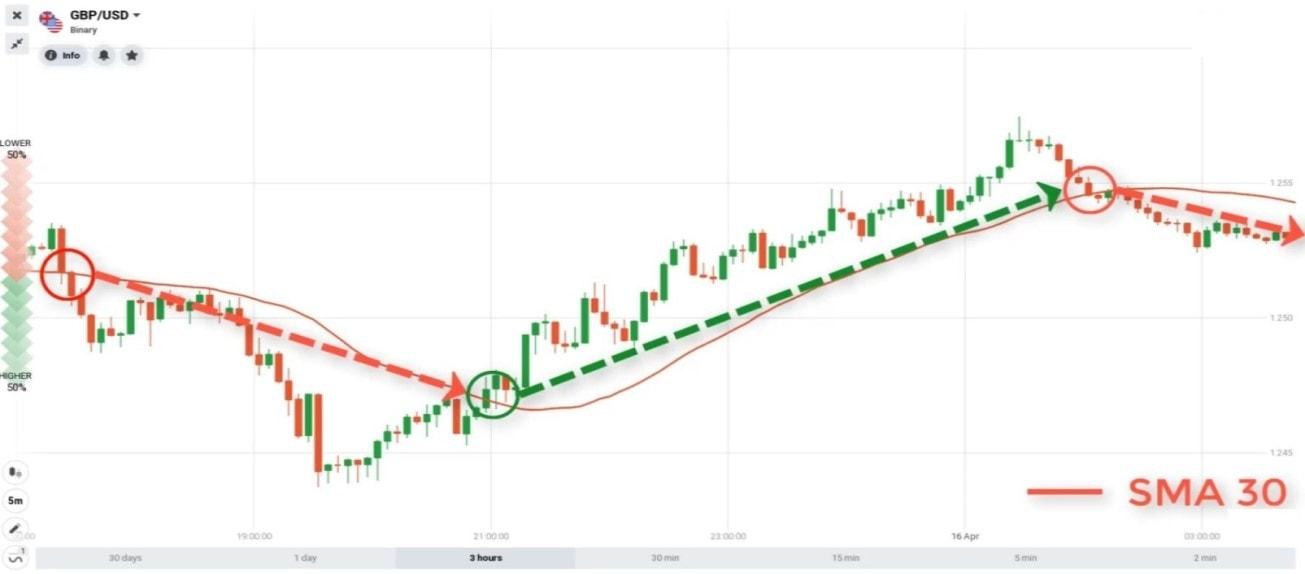 Menggunakan indikator SMA30 untuk mengidentifikasi tren pasar