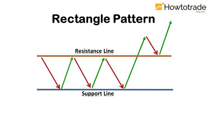 How To Trade Effectively With The Rectangle Pattern