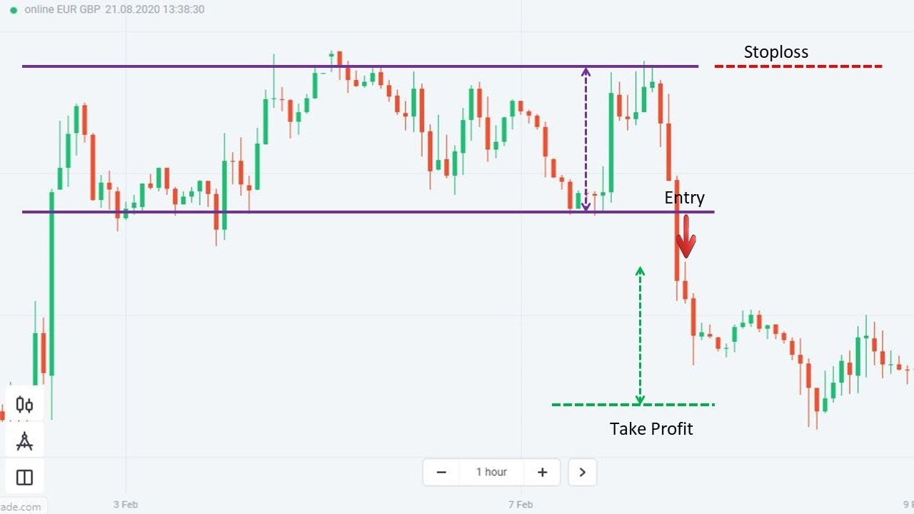 How to trade Forex effectively with a Rectangle pattern
