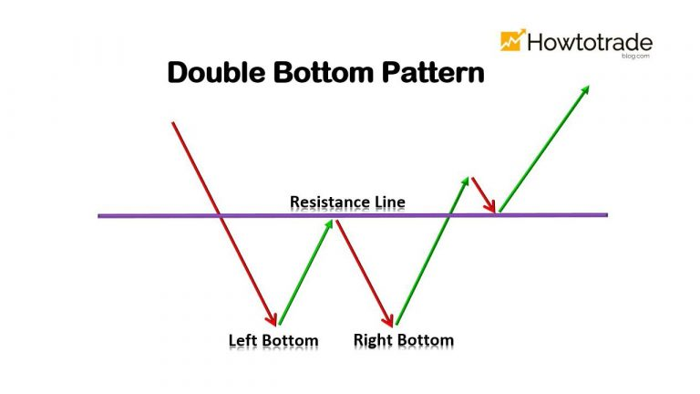 What Is A Double Bottom Pattern? How To Use It Effectively