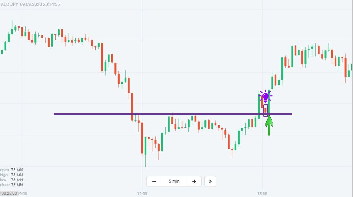 Trade Binary Options with a Double Bottom pattern