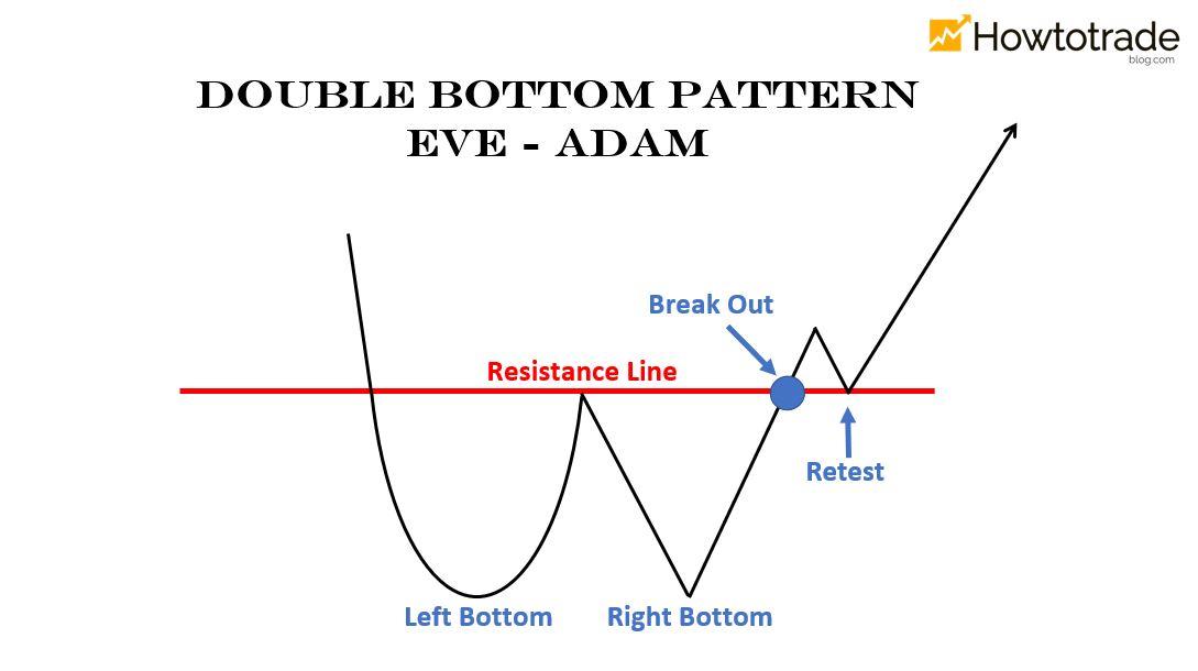 Eve - Adam chart pattern