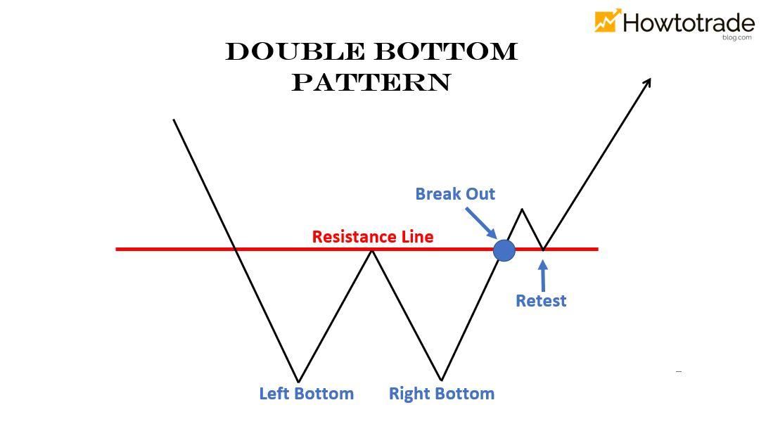 Adam - Adam pattern