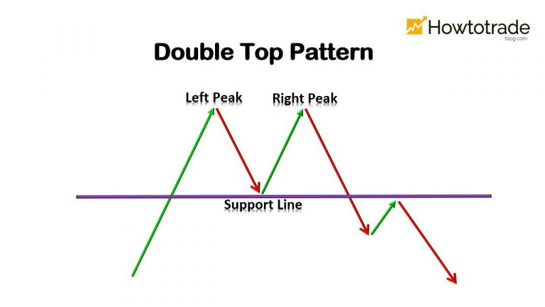 What Is A Double Top Pattern? How To Trade Effectively With It