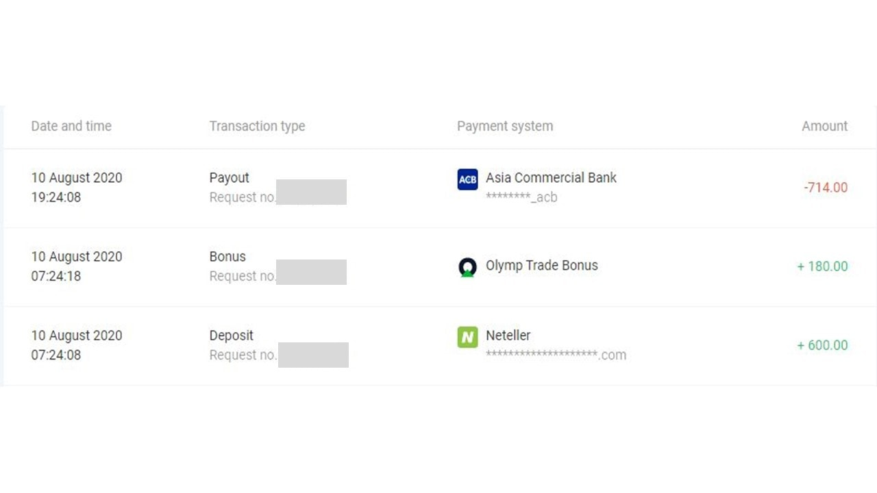 Deposit and withdrawal history in Olymp Trade on August 10