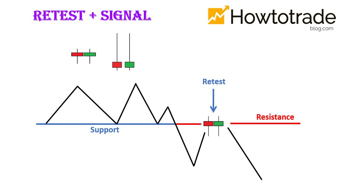 Effective trading strategy in Olymp Trade: Retest + Signal