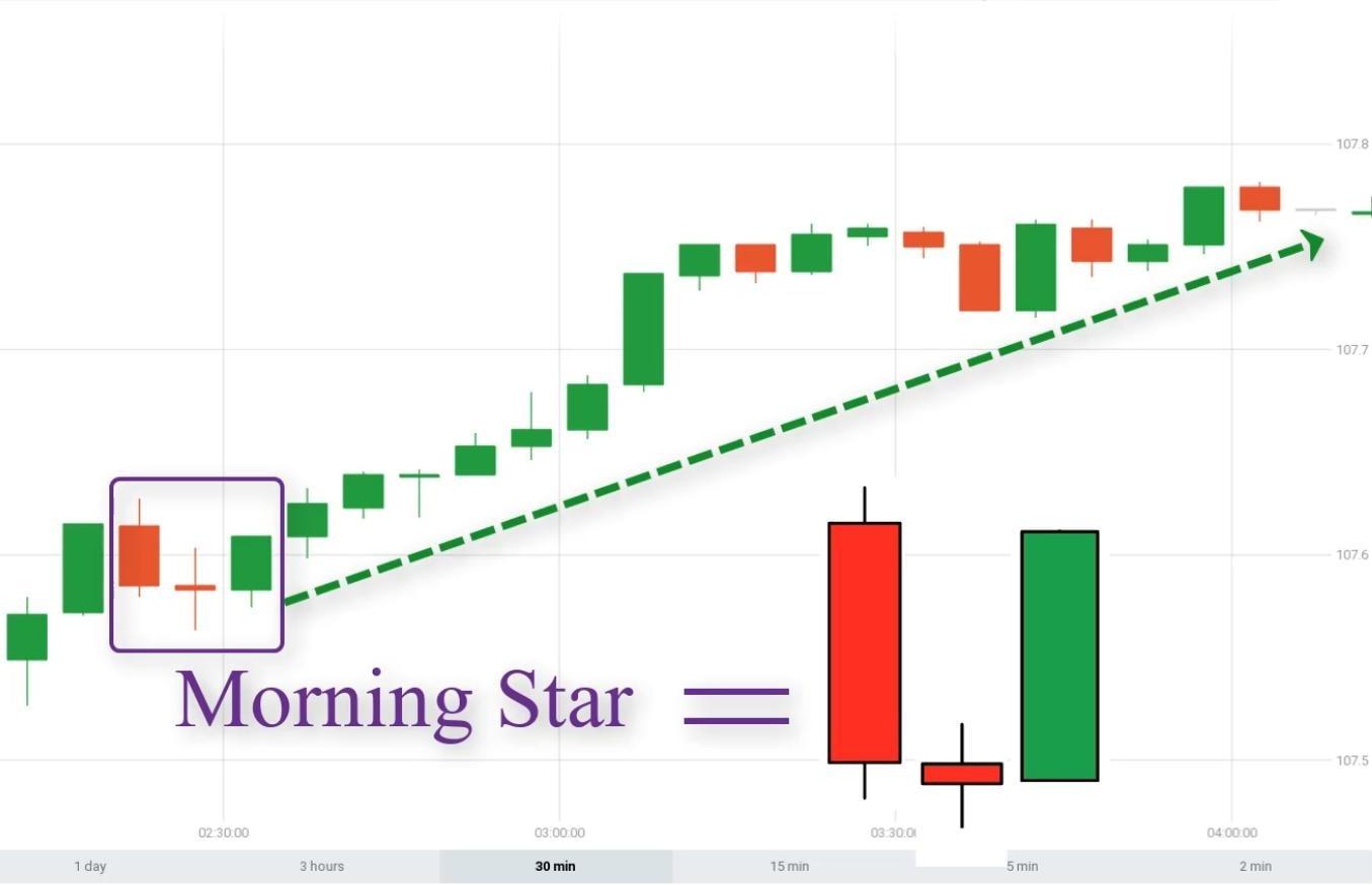 Apa itu pola kandil Morning Star?
