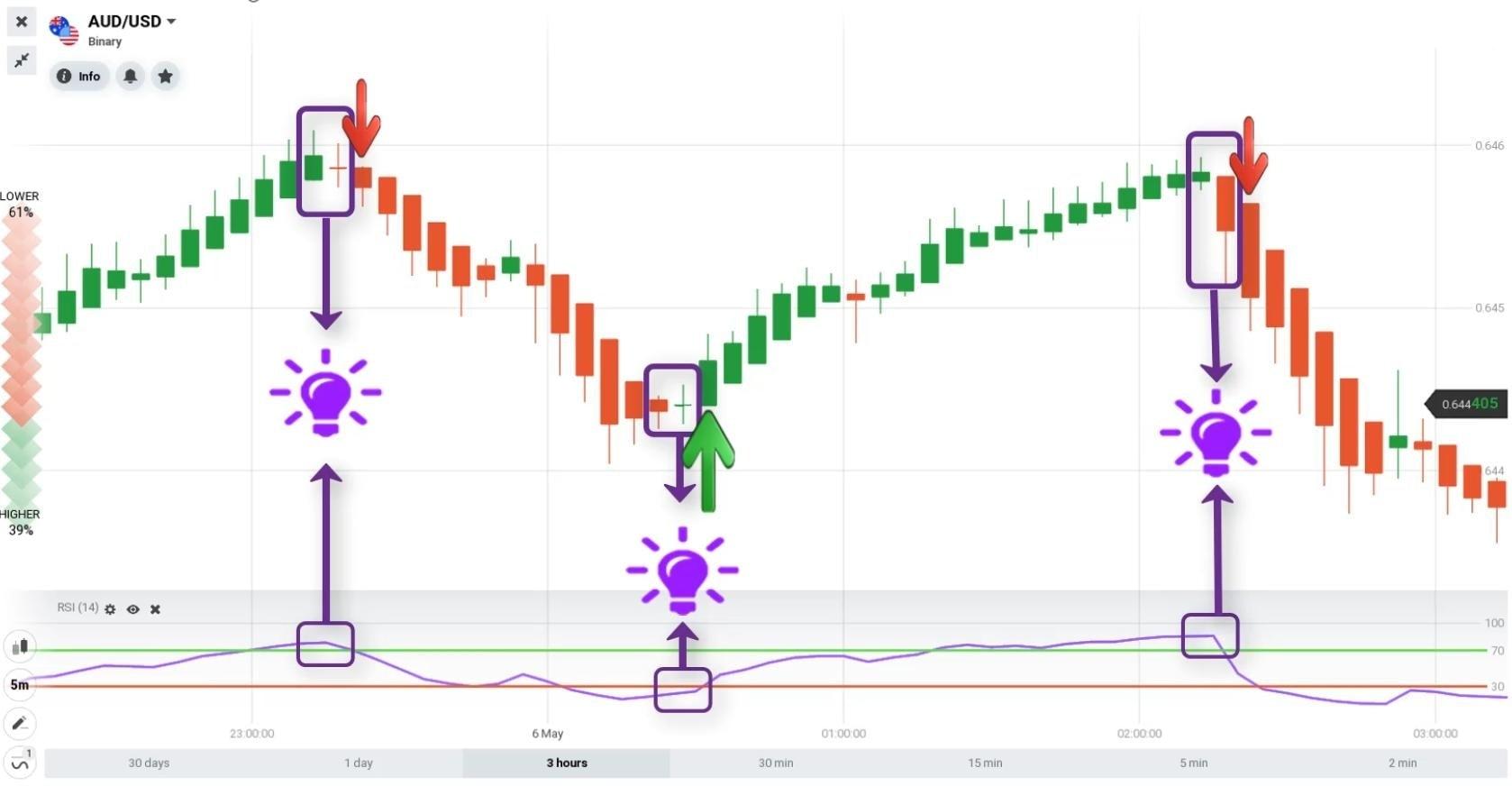 Grafik Heikin Ashi dikombinasikan dengan indikator RSI