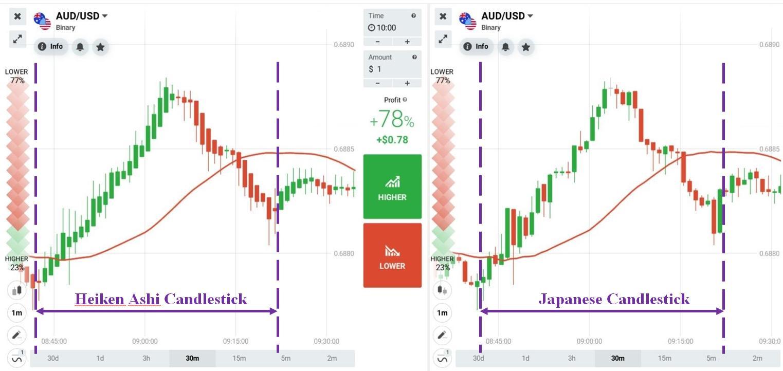 Perbedaan antara kandil Jepang dan kandil Heiken Ashi
