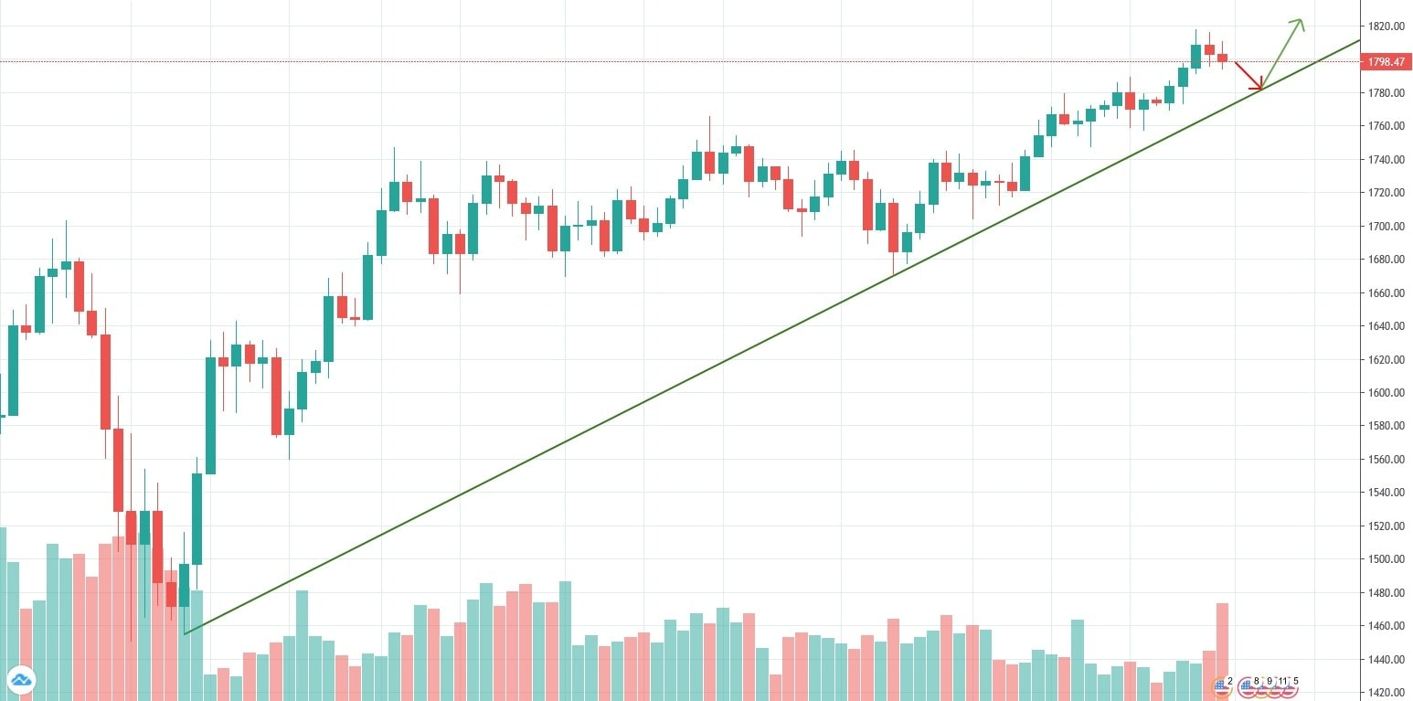 قیمت طلا در ژوئیه سال 2020