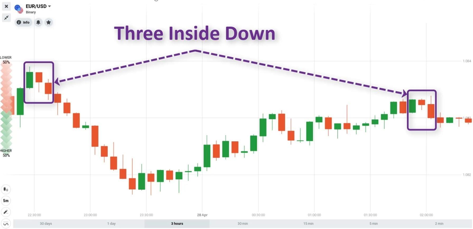 Tampilan pola lilin Three Inside Down pada grafik kandil Jepang