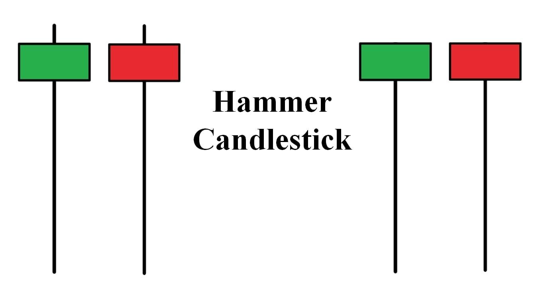 Karakteristik lilin Hammer