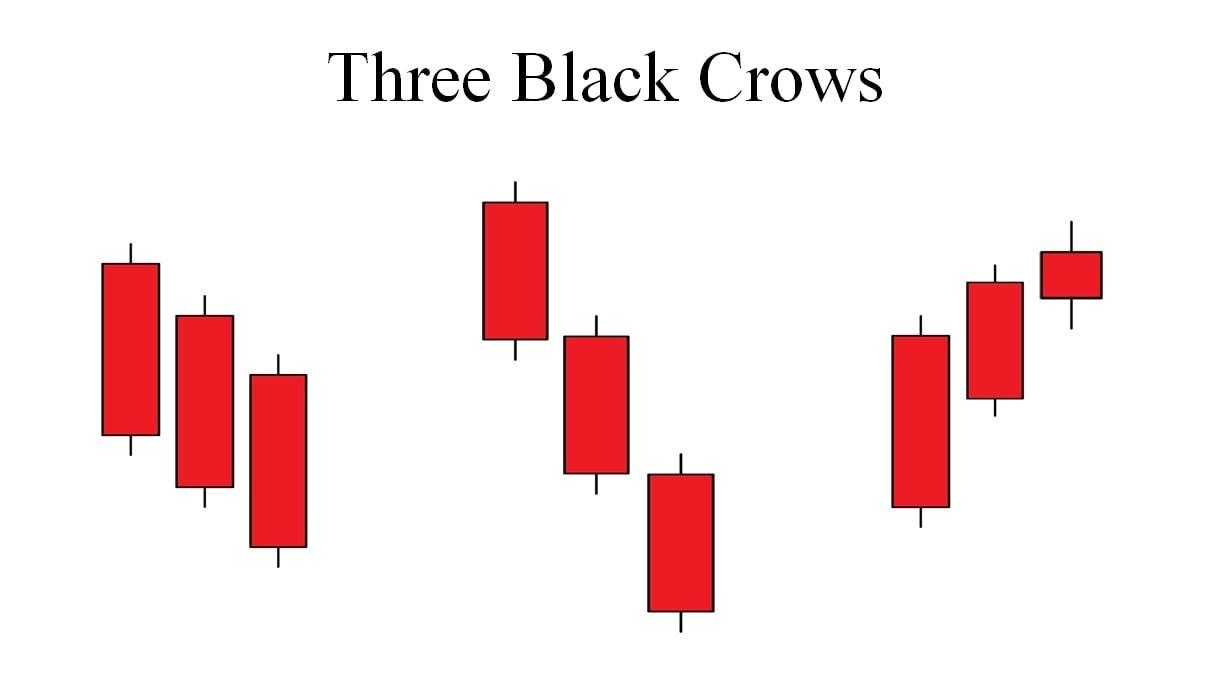 Jenis-jenis pola kandil Three Black Crows