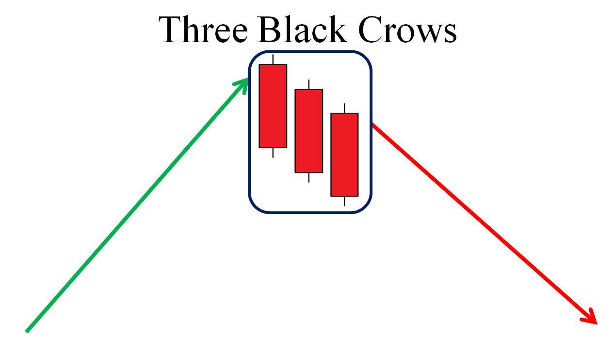 Apa itu pola kandil 3 Black Crows?