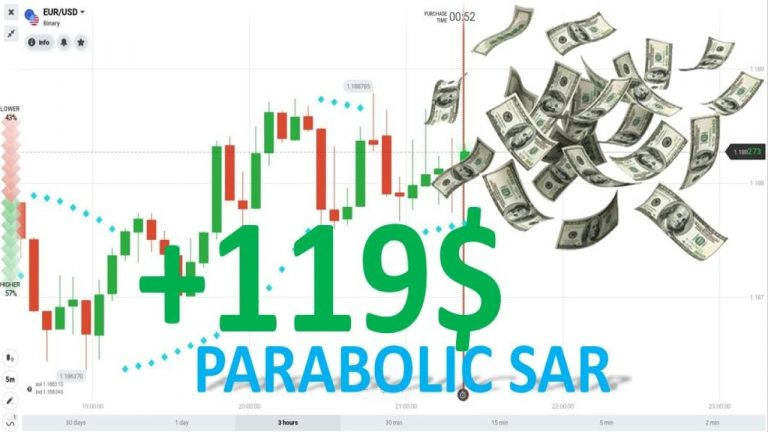 Review Of Trading Strategy Using Parabolic Sar Indicator In IQ Option