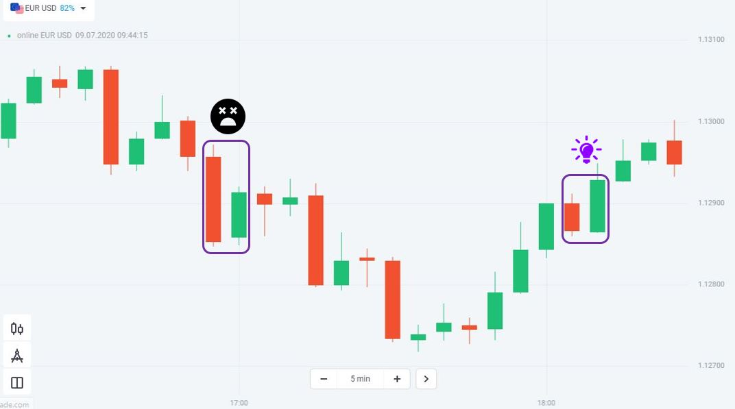 Candlestick patterns at different positions give different signals