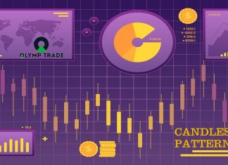 Top 4 Candlestick Patterns With The Highest Probability In Olymp Trade