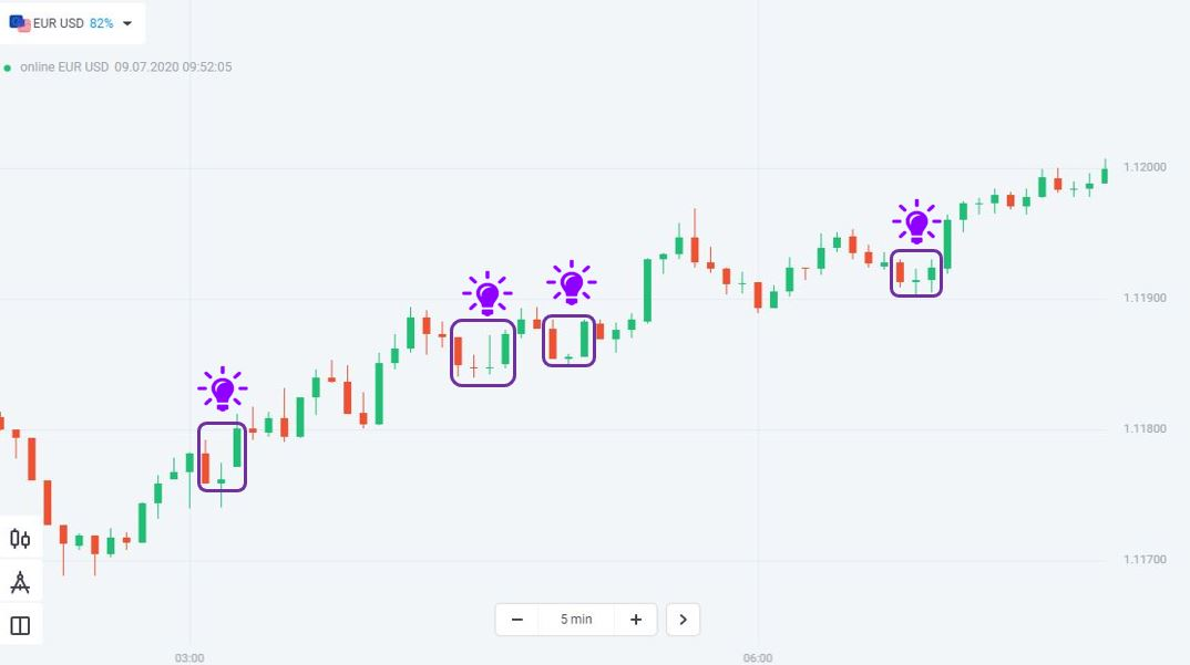 In an uptrend, the Morning Star candlestick pattern is the number one choice