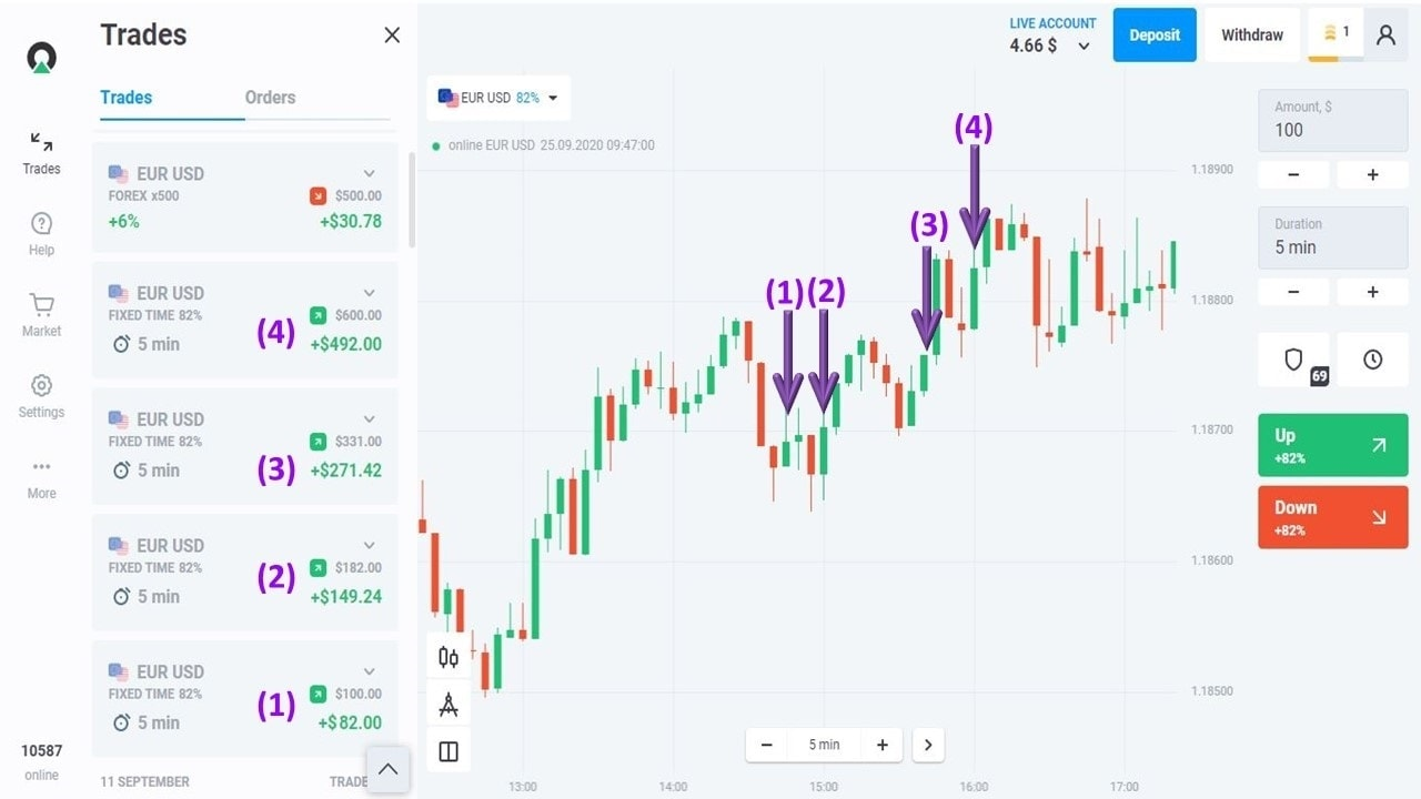 History of orders opened in Olymp Trade on the 3rd week of September