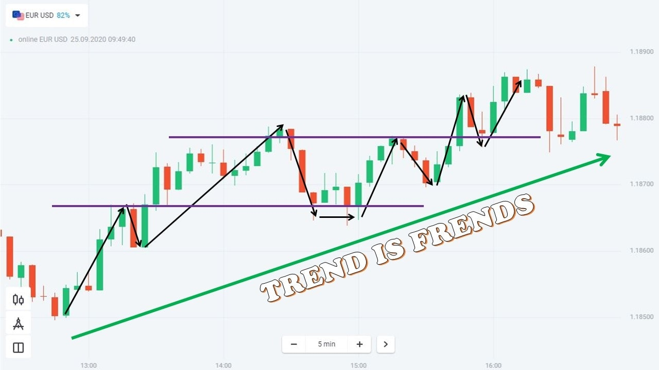 Skills to catch a trend when trading in Olymp Trade