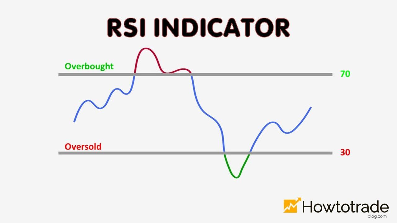 Chỉ báo RSI là gì?
