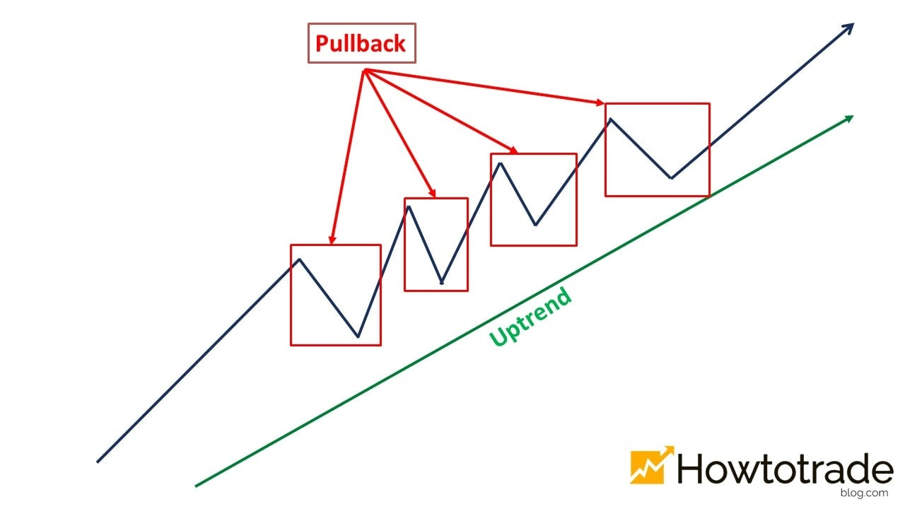 What is a Pullback in trading?