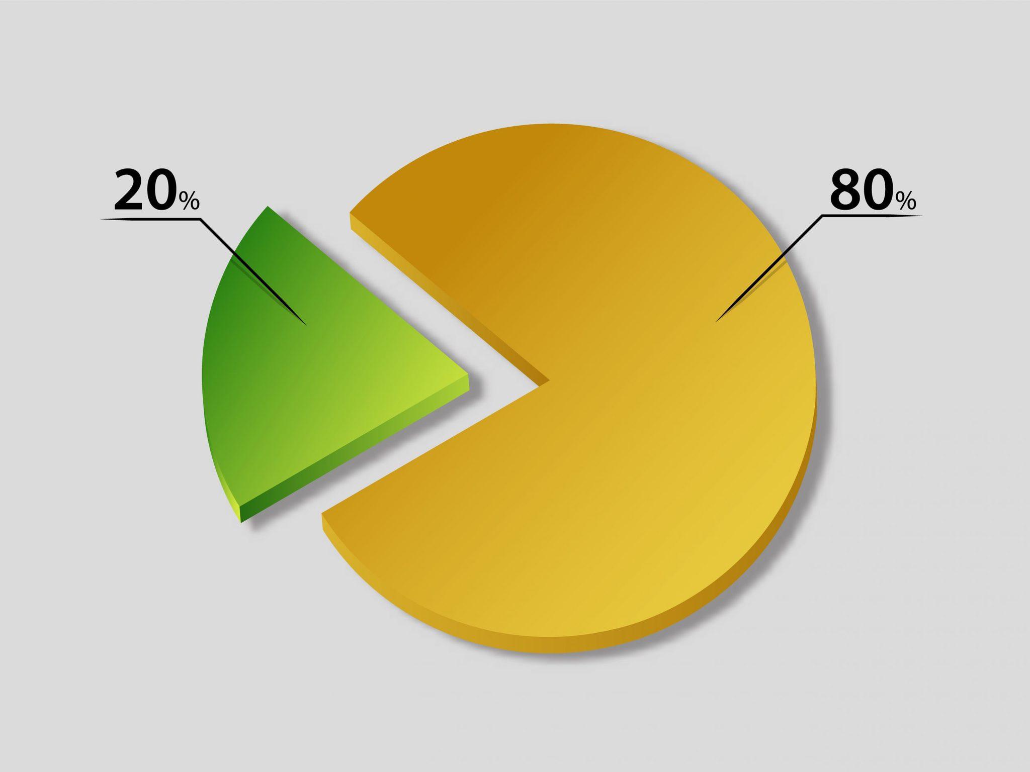 Quy luật 80% đơn giản 20% phức tạp trong Forex