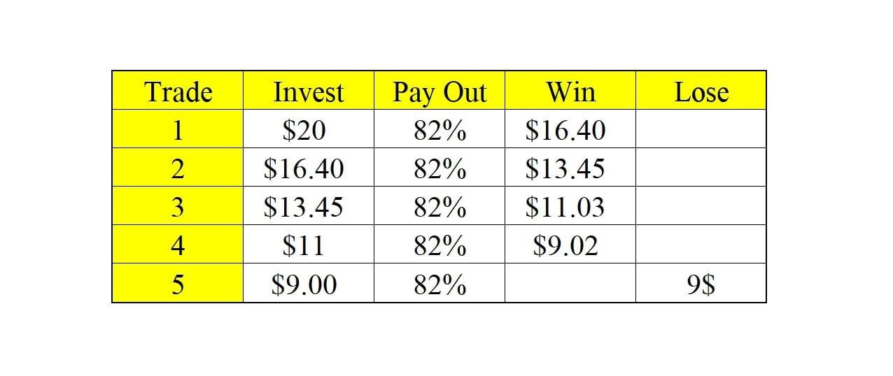 Metode manajemen modal dengan investasi yang dikurangi