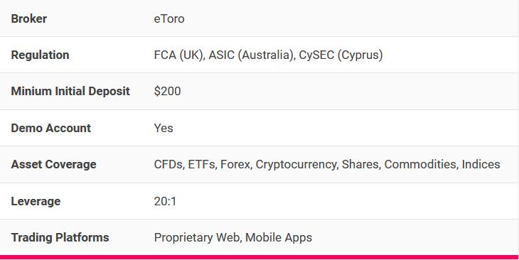 Quick statistics about the Etoro platform