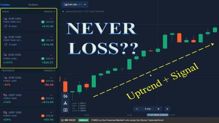 3 Tips Untuk Tidak Pernah Kehilangan Uang Saat Berdagang Olymp Trade