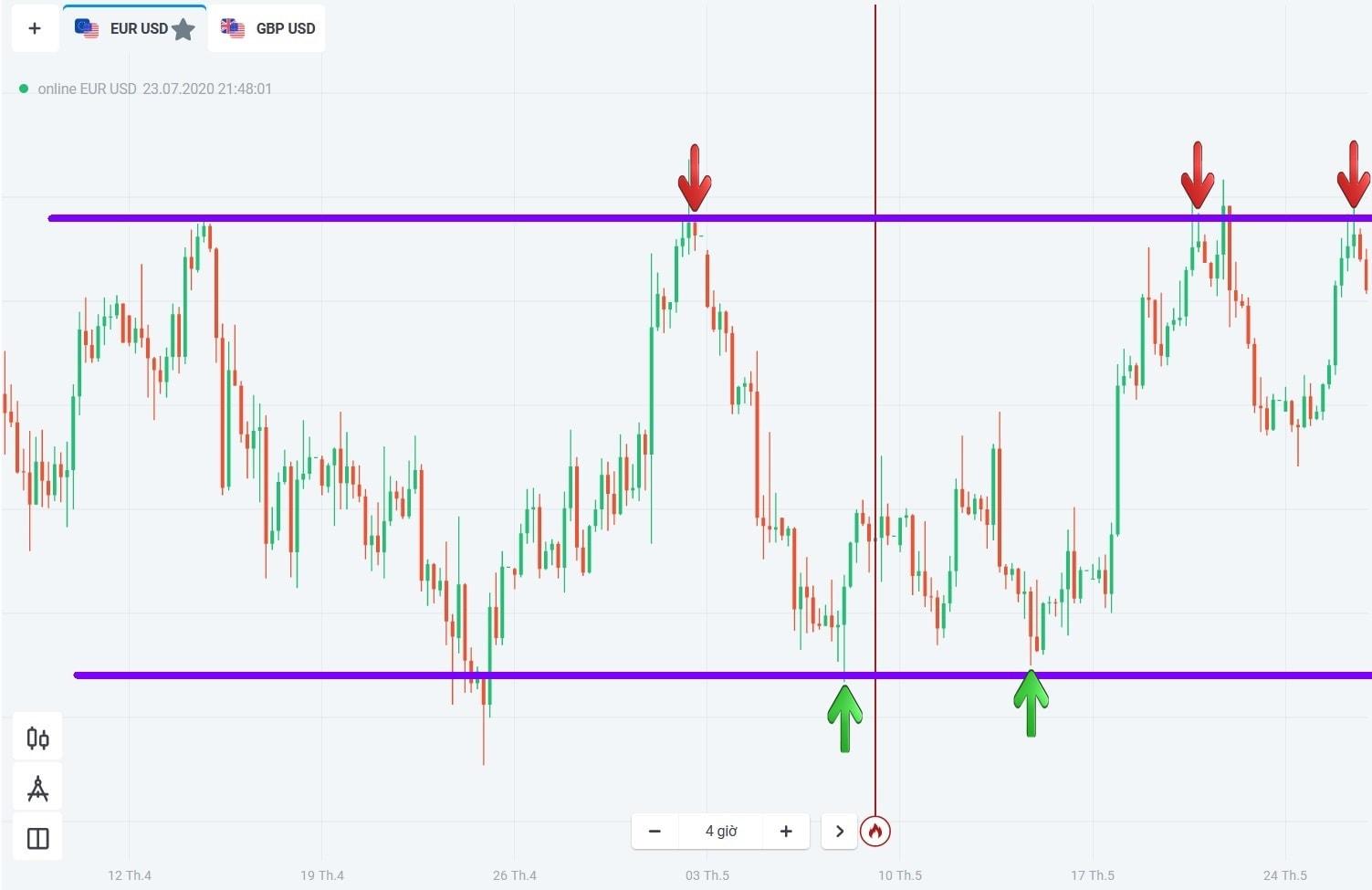 Cara memperdagangkan Forex di Olymp Trade pada pasar sideways