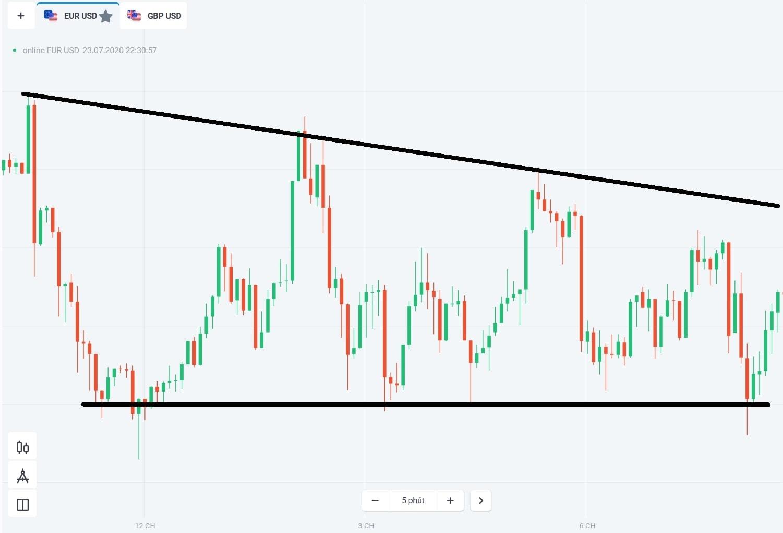 Sinyal dari pasar sideways