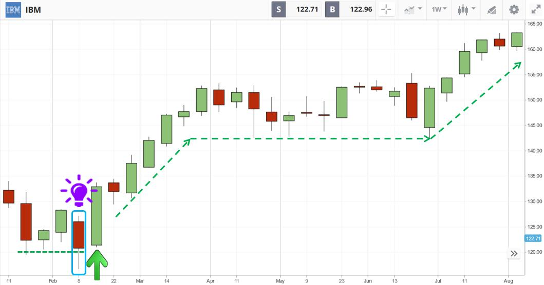 Open a BUY order when the price hits the support in Etoro