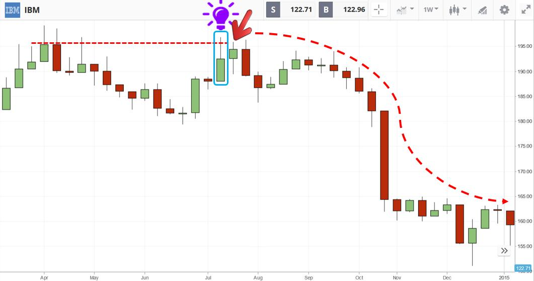 Open a SELL order when the price hits the resistance in Etoro