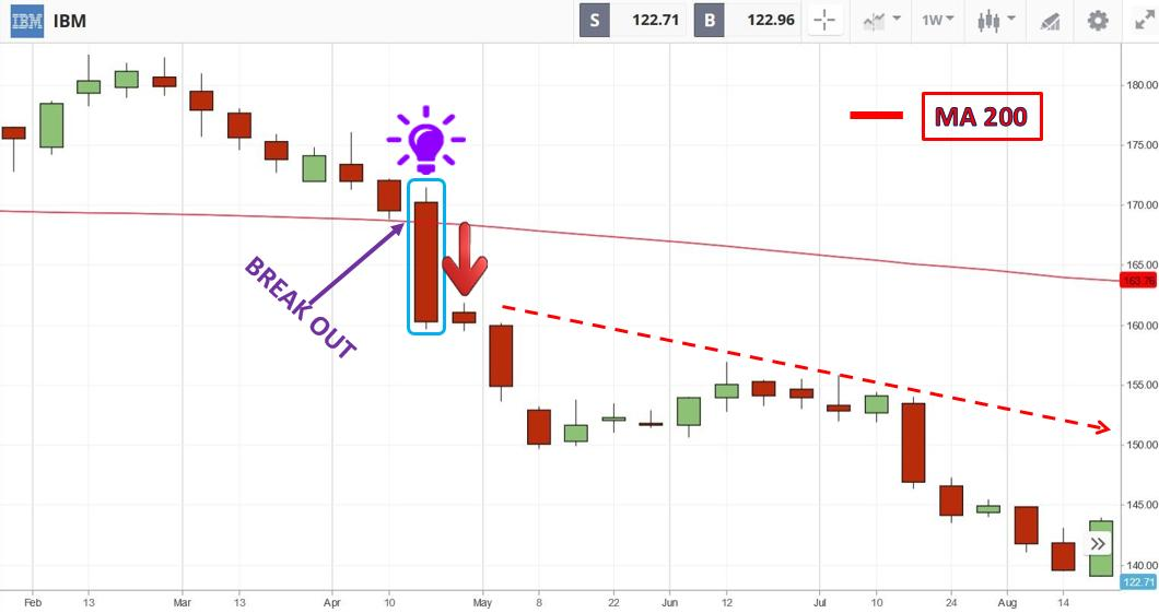 Open a SELL order when the price crosses the MA 200 from above in Etoro
