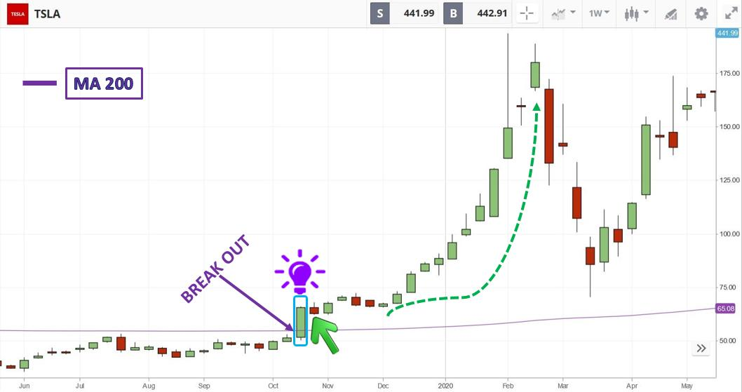 Open a BUY order when the price crosses the MA 200 from below in Etoro