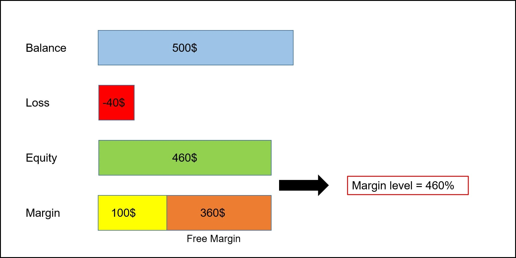 سطح مارجین چیست؟