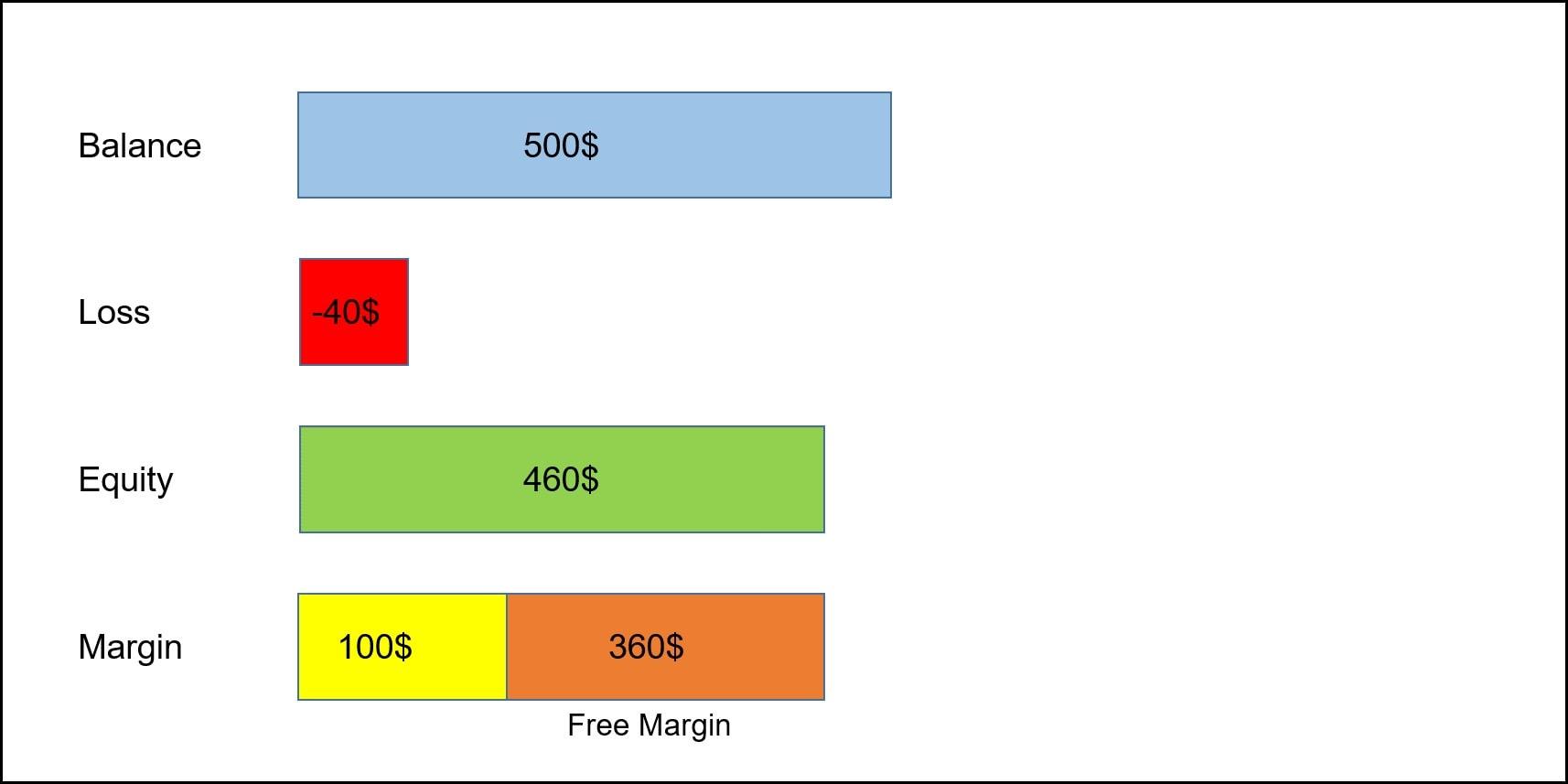 Free margin چیست؟