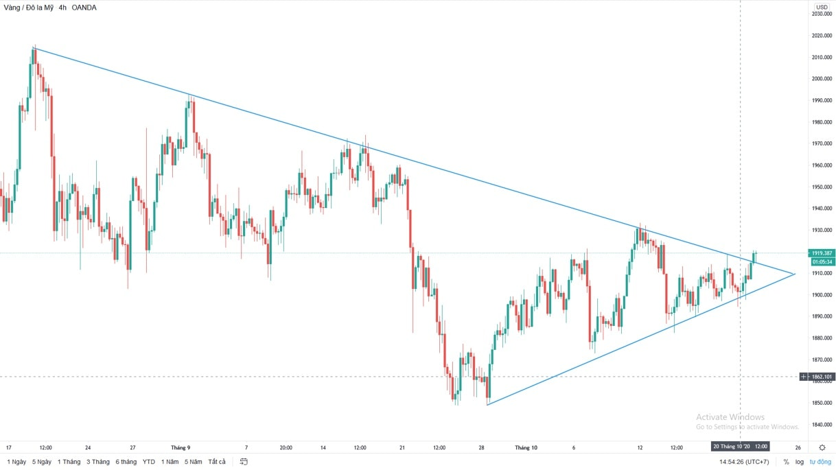 Use charts in Forex trading