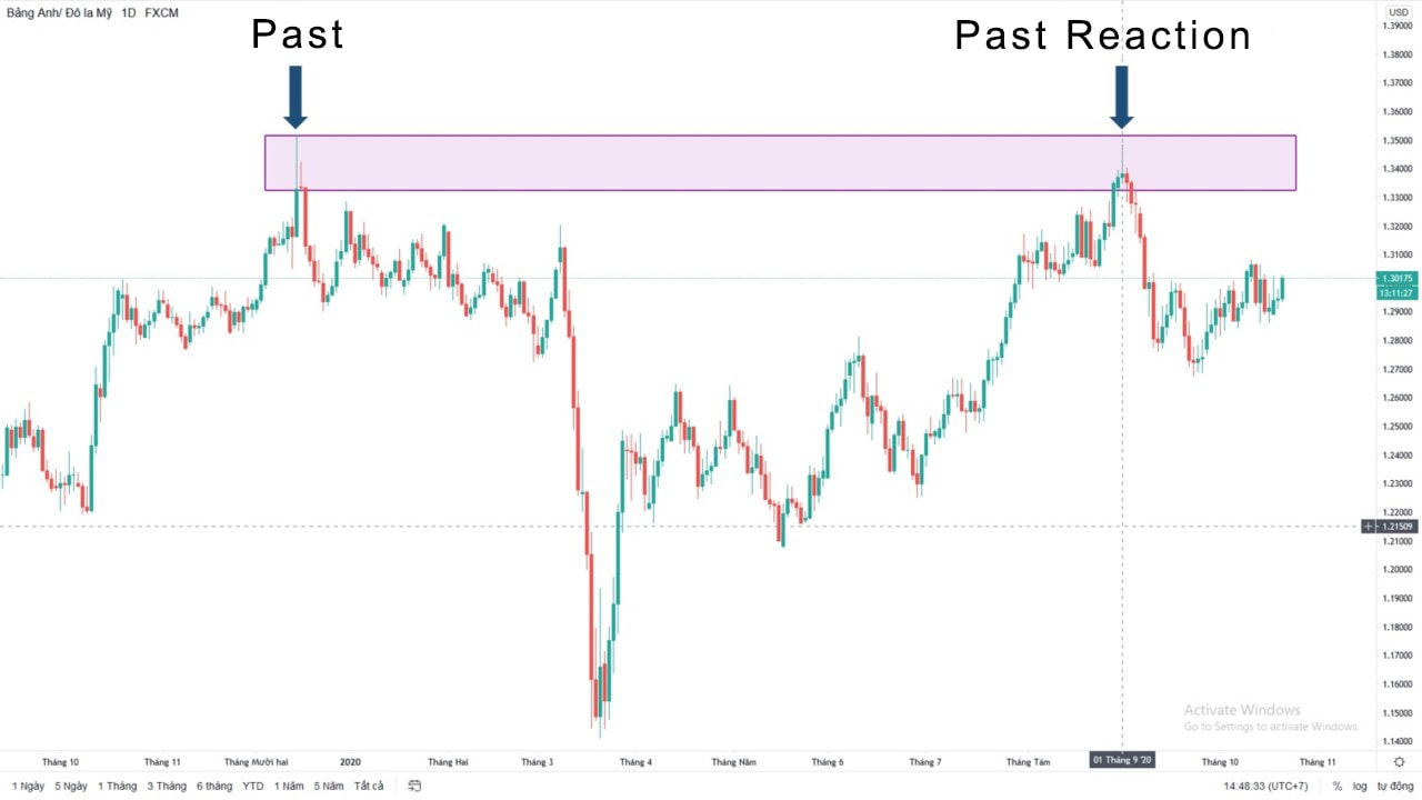 Reasons for using technical analysis