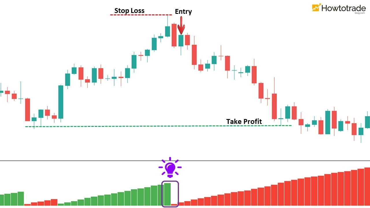 Perdagangkan Valas dengan sinyal perkembangan tren dari indikator Weis Wave Volume
