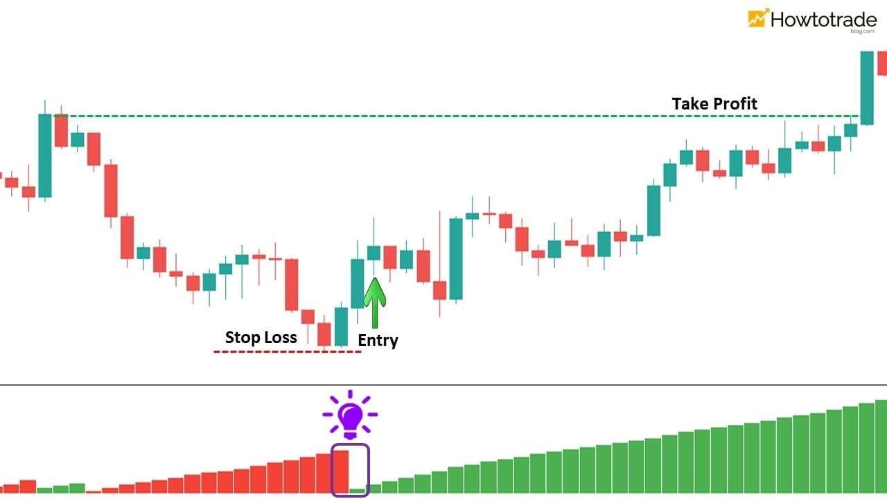Perdagangkan Valas dengan sinyal perkembangan tren dari indikator WWV