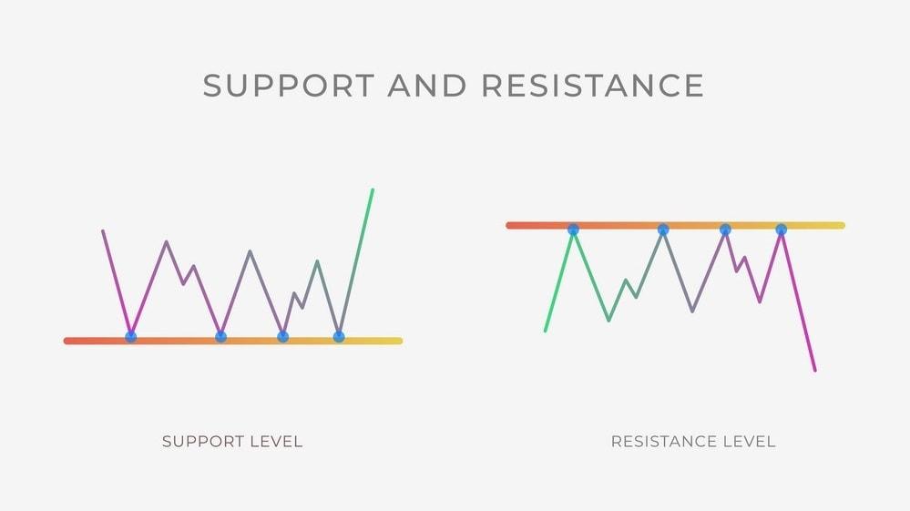 پشتیبانی و مقاومت چیست؟