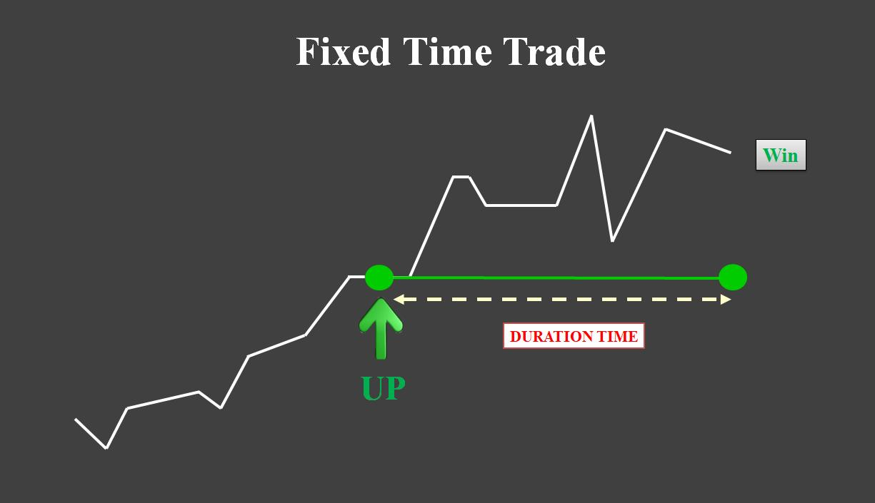 Perdagangan Fixed Time dengan periode waktu kedaluwarsa yang tetap