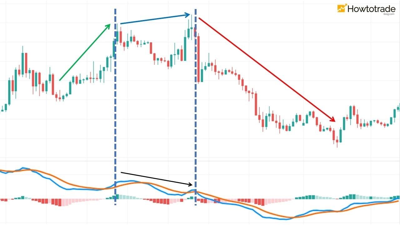 Prevendo a possibilidade de reversão do mercado com divergência MACD